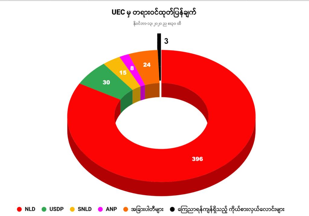 Myanmar Election 2020 Live Result
